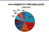 中国城 市新增Android设备均价1426元
