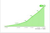 LINE用户突破4亿,全球日注册高达170万